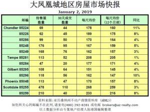 Housing price average per zip code in the metro Phoeniox
