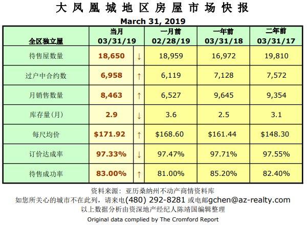 Metro Phoenix March 2019 Housing Market Snapshot by Gary Chen